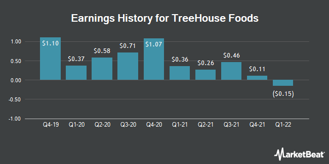 Earnings History for TreeHouse Foods (NYSE:THS)