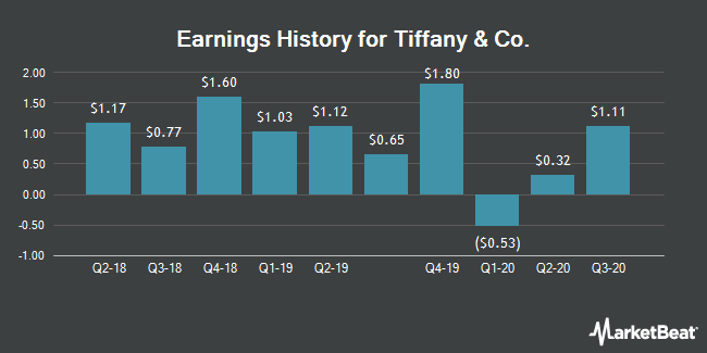 Earnings History for Tiffany & Co. (NYSE:TIF)