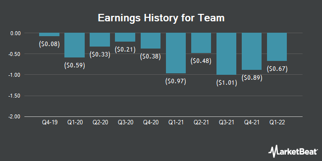 Earnings History for Team (NYSE:TISI)