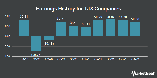 Earnings History for TJX Companies (NYSE:TJX)