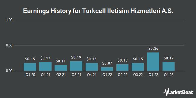 Earnings History for Turkcell Iletisim Hizmetleri A.S. (NYSE:TKC)