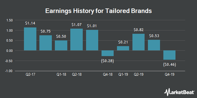 Earnings History for Tailored Brands (NYSE:TLRD)