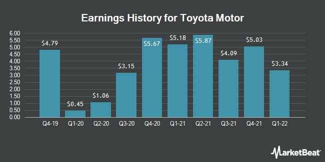 Toyota Motor Corp Tm Announces Earnings Results
