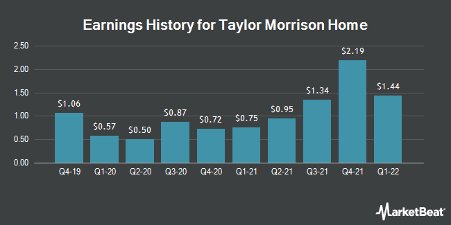 Earnings History for Taylor Morrison Home (NYSE:TMHC)