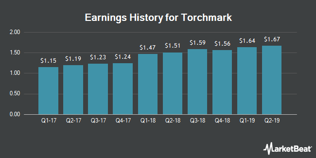 Earnings History for Torchmark (NYSE:TMK)