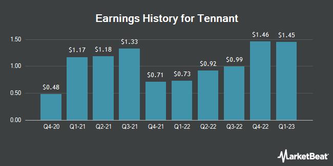 Earnings History for Tennant (NYSE:TNC)