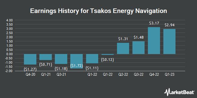 Earnings History for Tsakos Energy Navigation (NYSE:TNP)