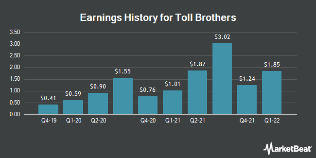 Earnings History for Toll Brothers (NYSE:TOL)