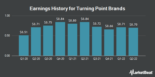 Earnings History for Turning Point Brands (NYSE:TPB)