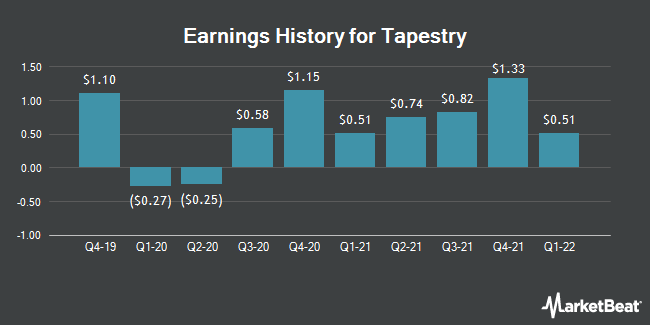Earnings History for Tapestry (NYSE:TPR)