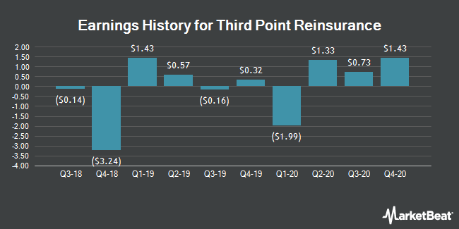 Earnings History for Third Point Reinsurance (NYSE:TPRE)