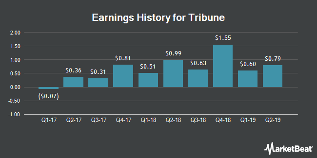 Earnings History for Tribune (NYSE:TRCO)
