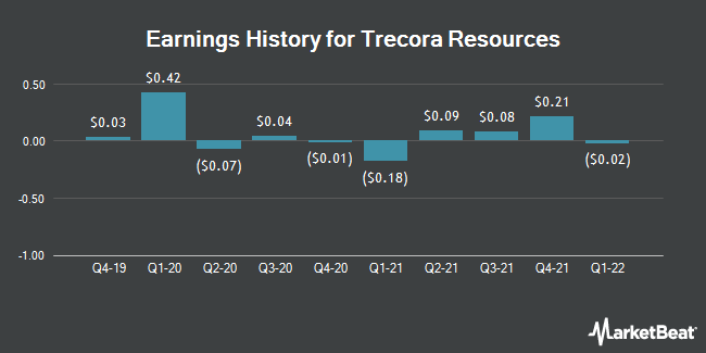Earnings History for Trecora Resources (NYSE:TREC)