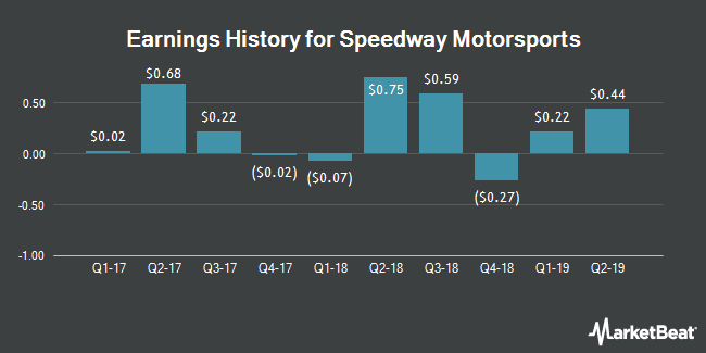 Earnings History for Speedway Motorsports (NYSE:TRK)