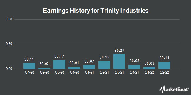 Earnings History for Trinity Industries (NYSE:TRN)