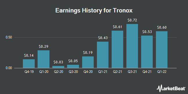 Tronox (TROX) Posts Quarterly Earnings Results, Misses Expectations