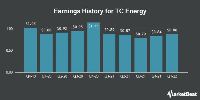 Earnings History for Tc Pipelines (NYSE:TRP)