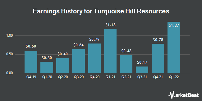 Earnings History for Turquoise Hill Resources (NYSE:TRQ)