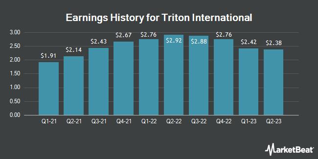 Earnings History for Triton International (NYSE:TRTN)