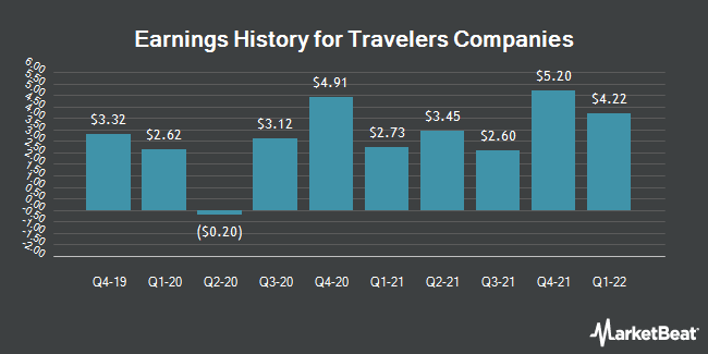 Earnings History for Travelers Companies (NYSE:TRV)