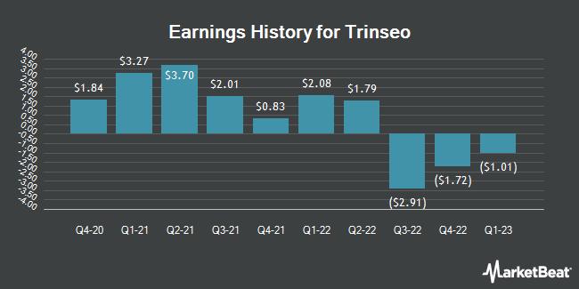 Earnings History for Trinseo (NYSE:TSE)