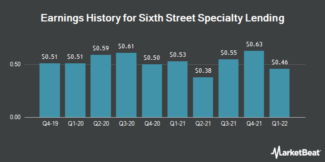 Earnings History for Sixth Street Specialty Lending (NYSE:TSLX)