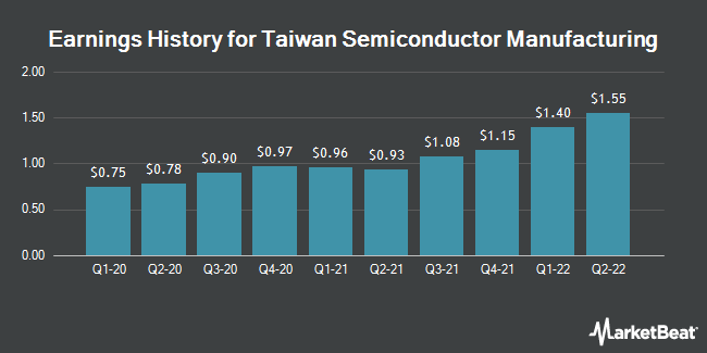 Earnings History for Taiwan Semiconductor Manufacturing (NYSE:TSM)