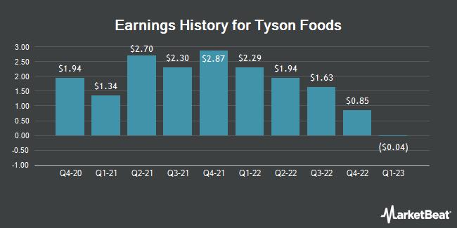 Earnings History for Tyson Foods (NYSE:TSN)