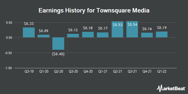Earnings History for Townsquare Media (NYSE:TSQ)