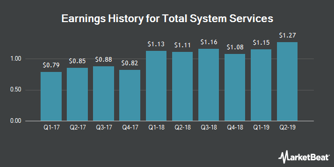 Earnings History for Total System Services (NYSE:TSS)