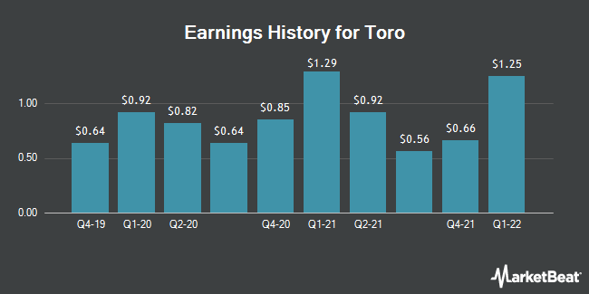 Earnings History for Toro (NYSE:TTC)