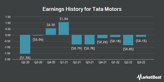 Earnings History for Tata Motors (NYSE:TTM)