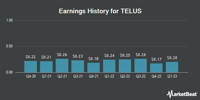 Earnings History for TELUS (NYSE:TU)