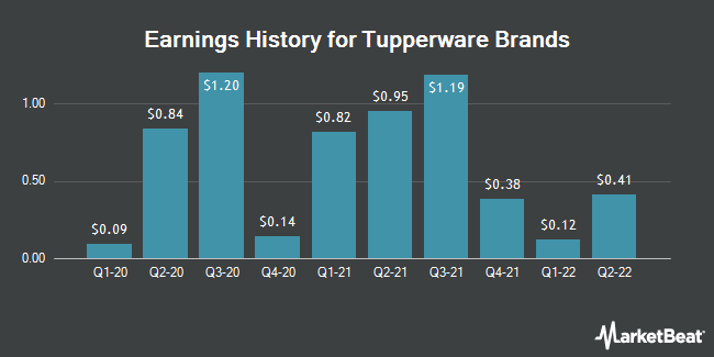 Earnings History for Tupperware Brands (NYSE:TUP)