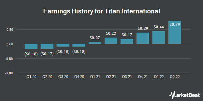 Earnings History for Titan International (NYSE:TWI)