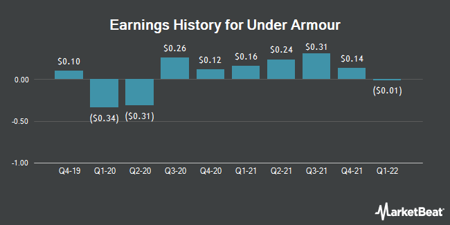 Earnings History for Under Armour (NYSE:UAA)