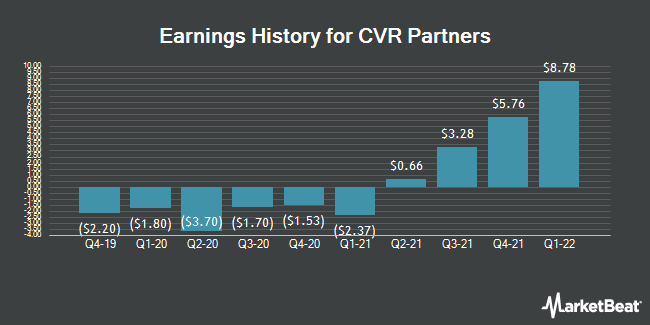 Earnings History for CVR Partners (NYSE:UAN)