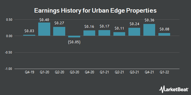 Earnings History for Urban Edge Properties (NYSE:UE)
