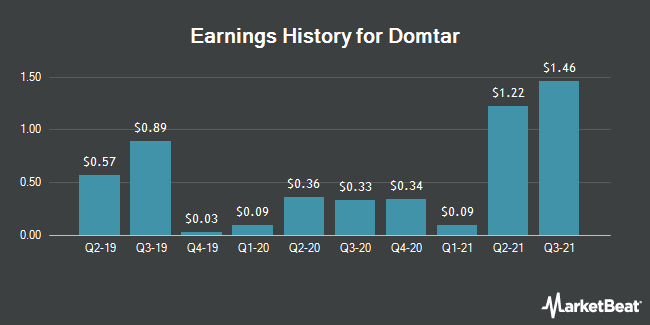 Earnings History for Domtar (NYSE:UFS)