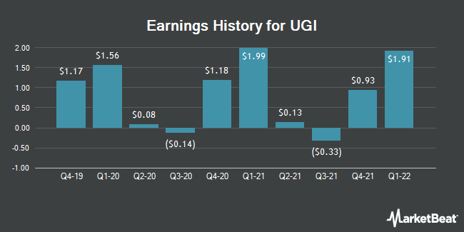 Earnings History for UGI (NYSE:UGI)