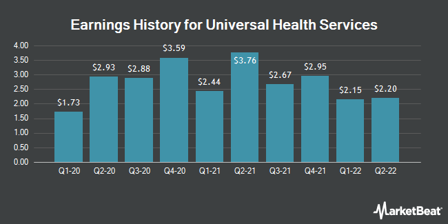 Earnings History for Universal Health Services (NYSE:UHS)
