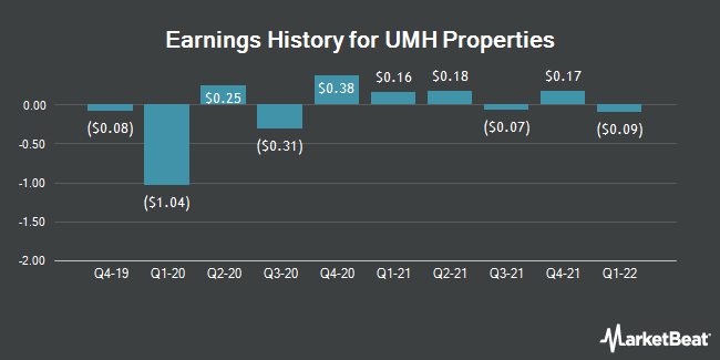 Earnings History for UMH PROPERTIES/SH SH (NYSE:UMH)