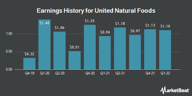 Earnings History for United Natural Foods (NYSE:UNFI)