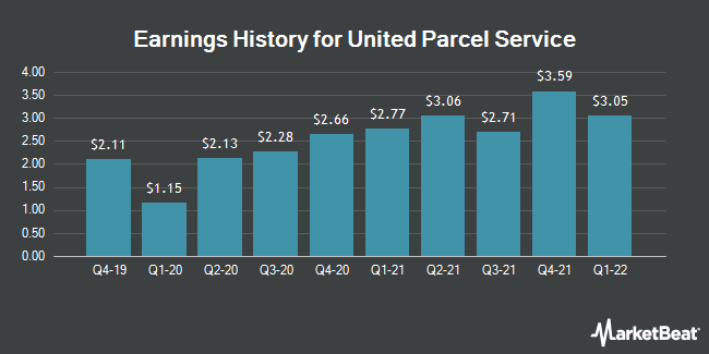 Earnings History for United Parcel Service (NYSE:UPS)