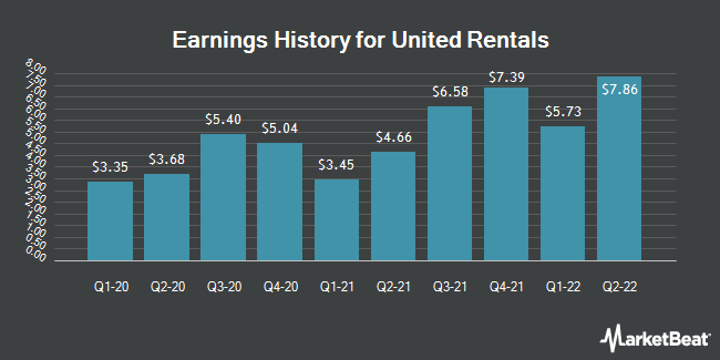Earnings History for United Rentals (NYSE:URI)