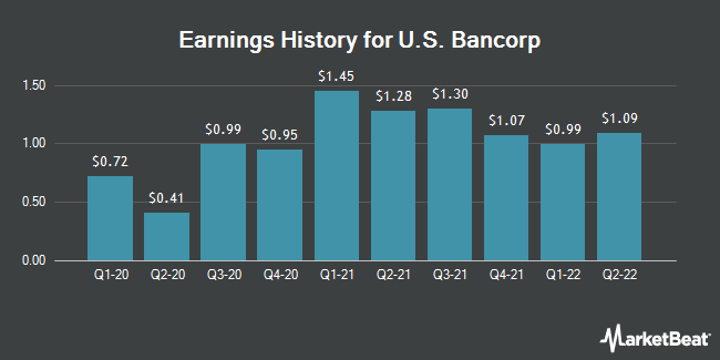 Earnings History for U.S. Bancorp (NYSE:USB)
