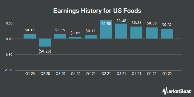 Earnings History for US Foods (NYSE:USFD)