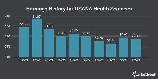 Earnings History for USANA Health Sciences (NYSE:USNA)
