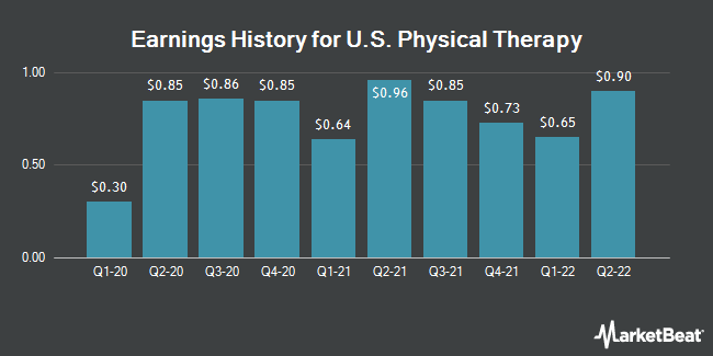 Earnings History for U.S. Physical Therapy (NYSE:USPH)