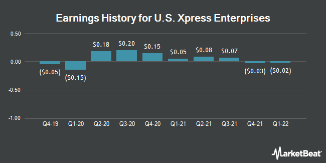 Earnings History for US Xpress Enterprises (NYSE:USX)